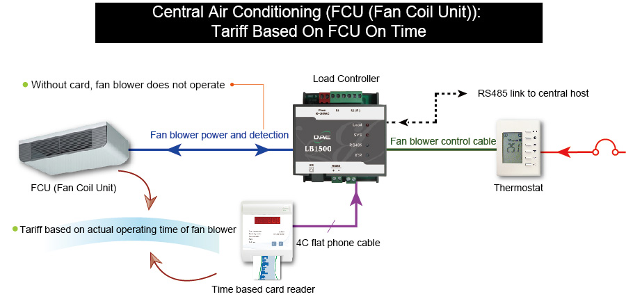 Tariff based on the fan operating time