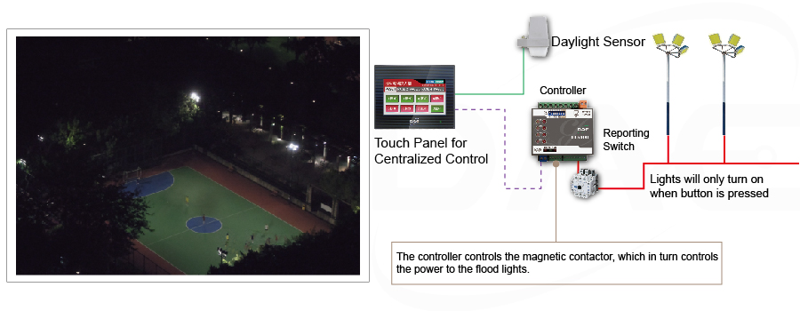 high power lights makes use of magnetic contactors for their power and control